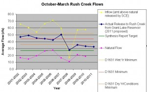 October-March average flow released from Grant Lake Reservoir to Rush Creek during the last decade.
