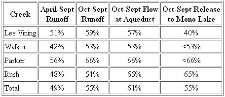 Columns show runoff for April-September 2012, runoff for the 2012 water year, actual streamflows above the LA Aqueduct for the water year, and releases to Mono Lake downstream of the aqueduct for the water year. The differences in the right three columns are due to reservoir storage changes and water diversions.