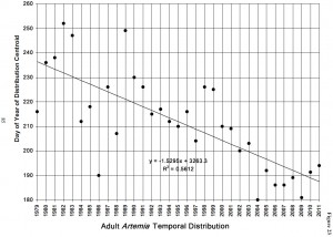 """In 2012, the center of abundance (""""centroid"""") of adult Mono Lake Brine Shrimp was on day 179, the earliest on record, and consistent with the long-term trend shown in this graph ending in 2011."""