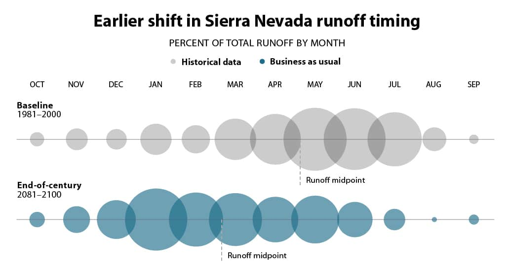 Graph depicting the earlier shift in Sierra Nevada runoff timing as different sized circles on a line, comparing historical data from 1981–2000 to projections for 2081–2100, which shows that snowmelt runoff will become earlier in the year.