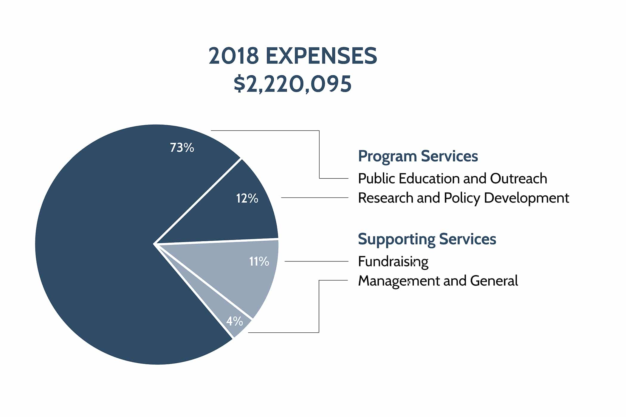 Pie chart of 2018 Mono Lake Committee Expenses.