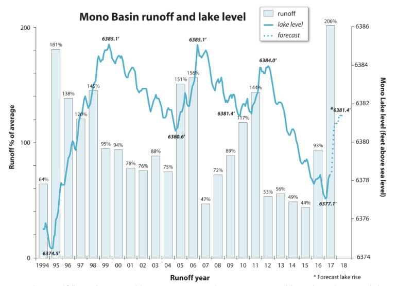 Graph showing Mono Basin runoff, actual lake level, and the lake level forcast from 1994 to 2018.