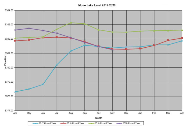 "A graph titled ""Mono Lake Level 2017-2020"" has the axis Elevations and Month, and shows that 2019 was the year with the most consistently high levels."